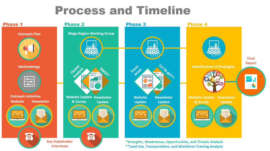 Process and Timeline Diagram
